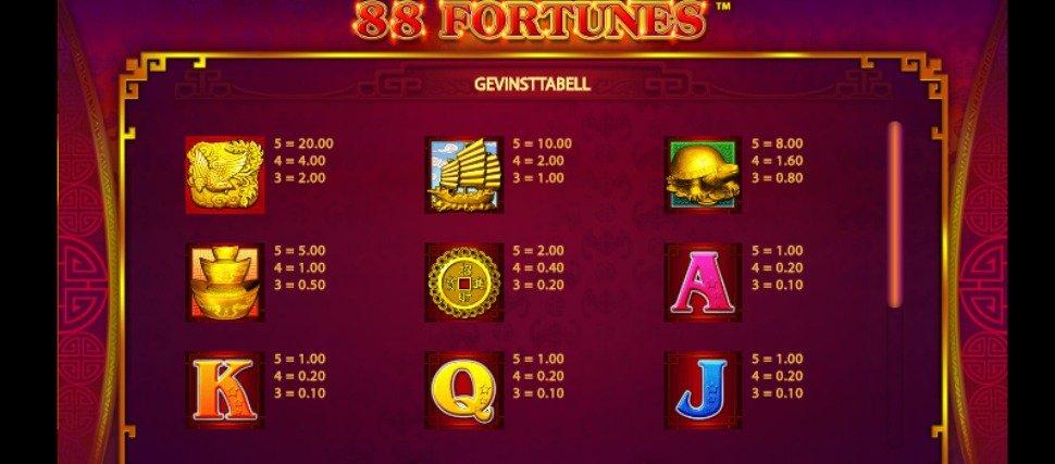 88 fortunes symboler