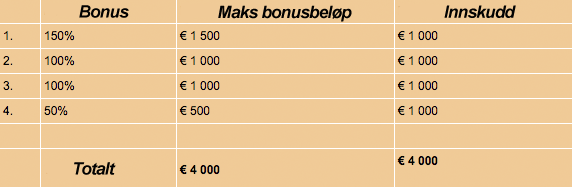 Bonustabel-LeoVegas