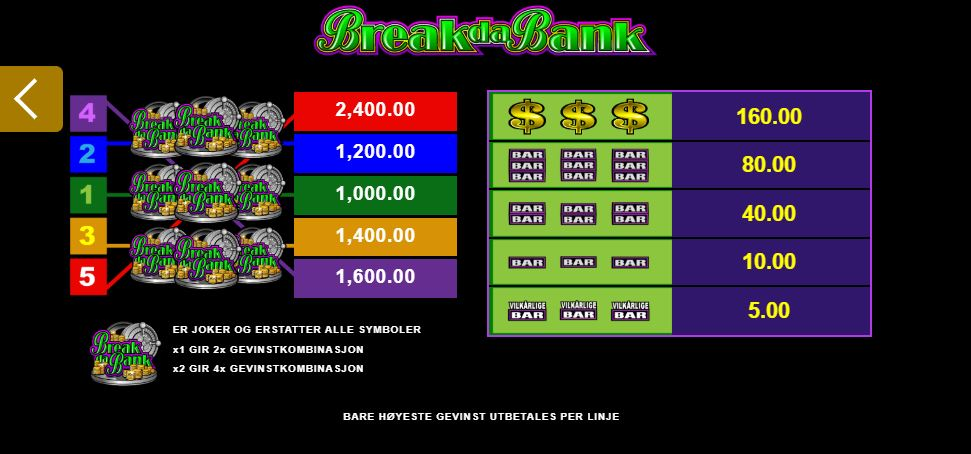 break da bank - utbetalingstabell