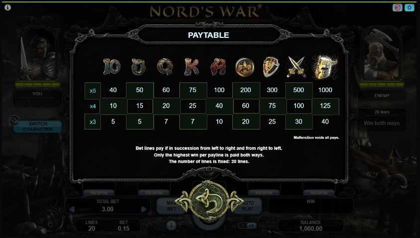 nord's war paytable